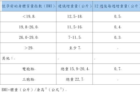 臺北慈濟醫院公佈「孕期體重增加指引」,讓孕婦控制體重。(圖片提供/台北慈濟醫院)