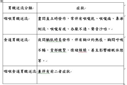胃酸逆流分類表。(表格提供/中醫師張永昌)